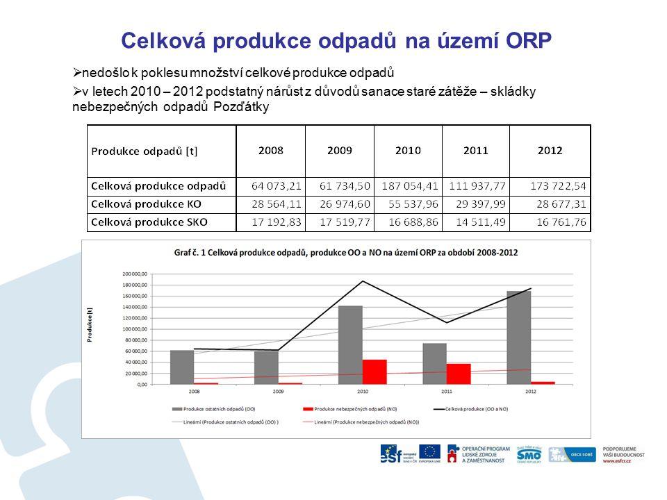 Celková produkce odpadů na území ORP  nedošlo k poklesu množství celkové produkce odpadů  v letech 2010 – 2012 podstatný nárůst z důvodů sanace staré zátěže – skládky nebezpečných odpadů Pozďátky