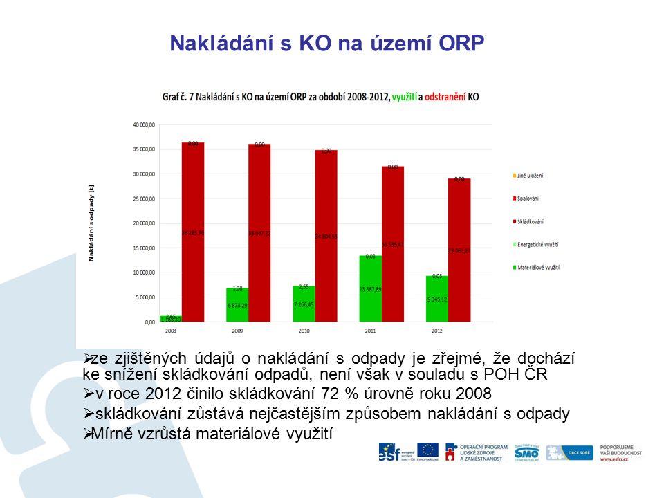 Nakládání s KO na území ORP  ze zjištěných údajů o nakládání s odpady je zřejmé, že dochází ke snížení skládkování odpadů, není však v souladu s POH ČR  v roce 2012 činilo skládkování 72 % úrovně roku 2008  skládkování zůstává nejčastějším způsobem nakládání s odpady  Mírně vzrůstá materiálové využití
