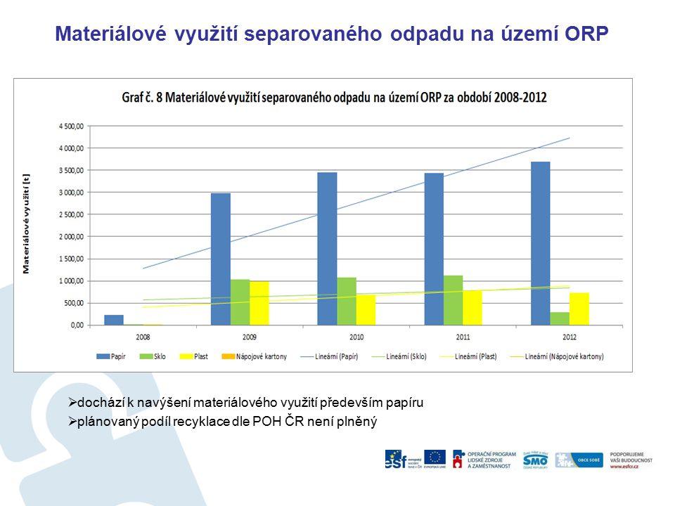 Materiálové využití separovaného odpadu na území ORP  dochází k navýšení materiálového využití především papíru  plánovaný podíl recyklace dle POH ČR není plněný