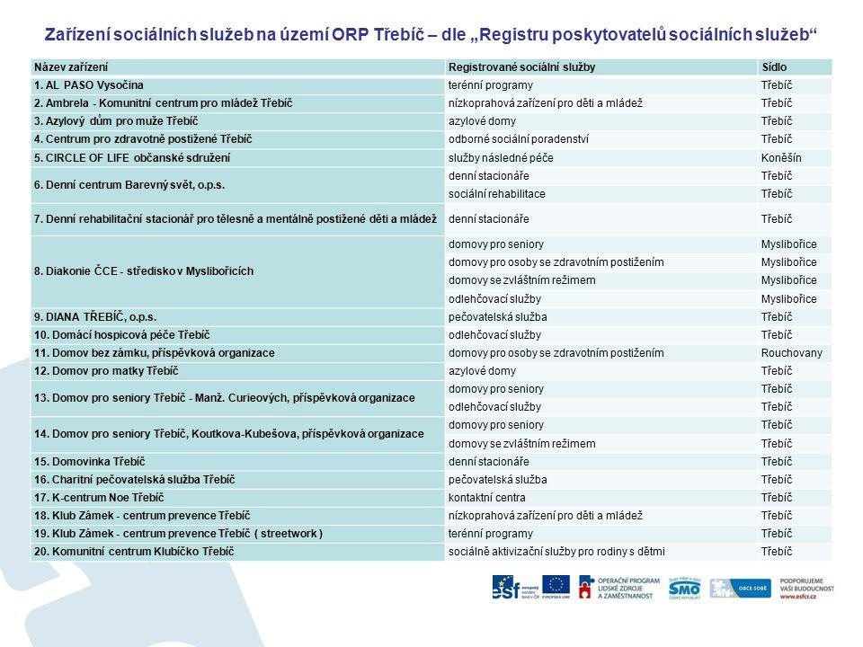 """Zařízení sociálních služeb na území ORP Třebíč – dle """"Registru poskytovatelů sociálních služeb Název zařízeníRegistrované sociální službySídlo 1."""