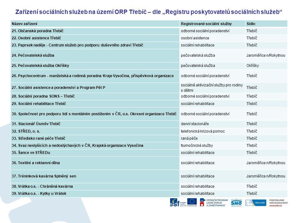 """Zařízení sociálních služeb na území ORP Třebíč – dle """"Registru poskytovatelů sociálních služeb"""" Název zařízeníRegistrované sociální službySídlo 21. Ob"""