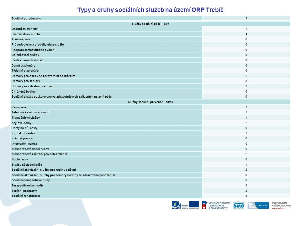 Typy a druhy sociálních služeb na území ORP Třebíč Sociální poradenství5 Služby sociální péče – 14/7 Osobní asistentství1 Pečovatelská služba4 Tísňová