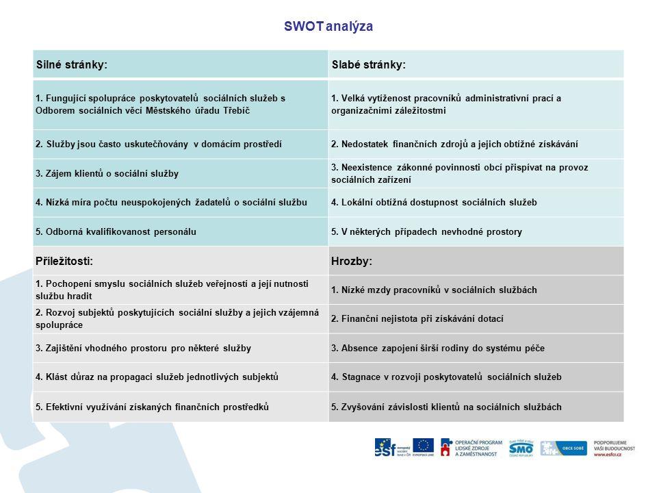 SWOT analýza Silné stránky:Slabé stránky: 1. Fungující spolupráce poskytovatelů sociálních služeb s Odborem sociálních věcí Městského úřadu Třebíč 1.