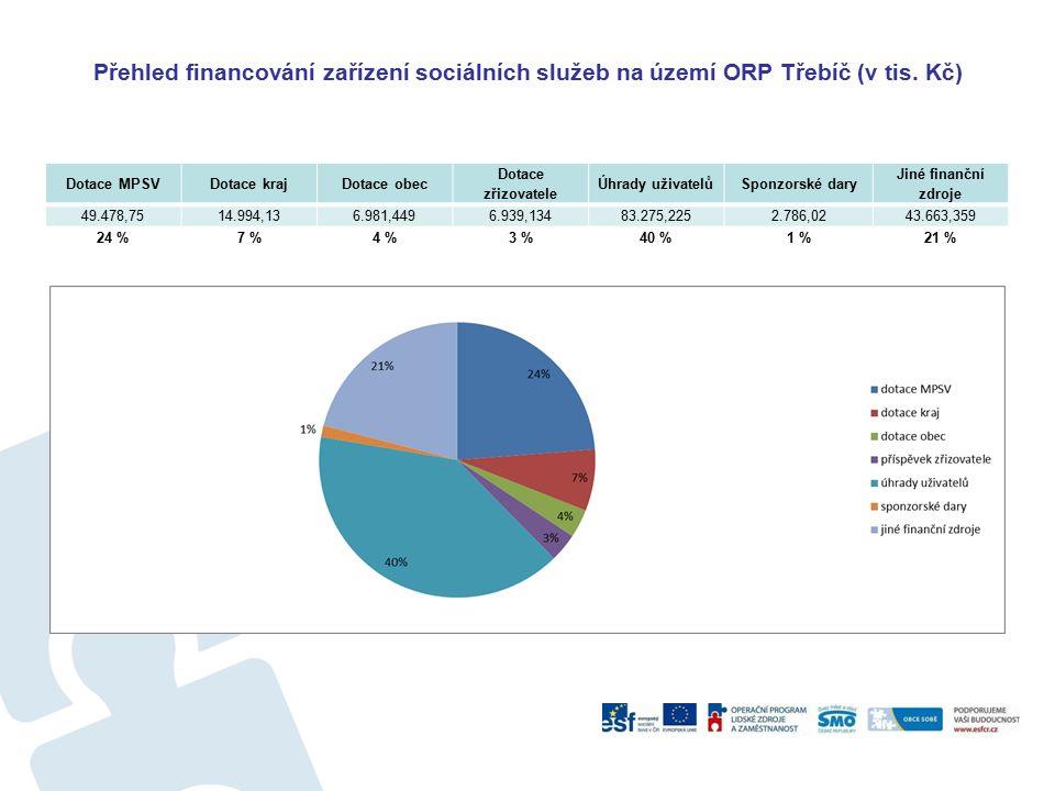 Přehled financování zařízení sociálních služeb na území ORP Třebíč (v tis. Kč) Dotace MPSVDotace krajDotace obec Dotace zřizovatele Úhrady uživatelůSp