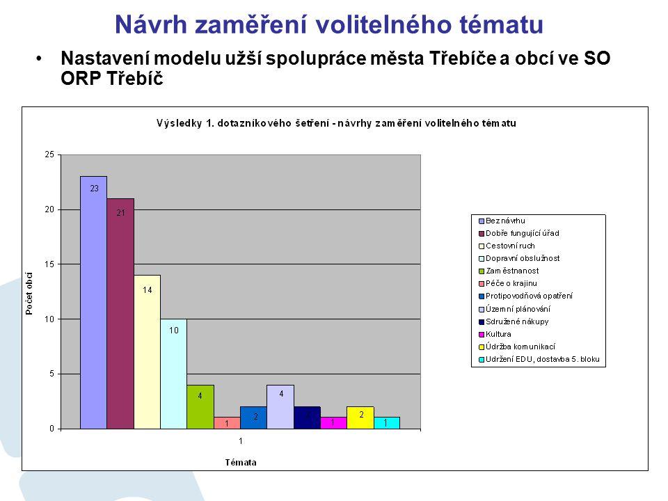 Návrh zaměření volitelného tématu Nastavení modelu užší spolupráce města Třebíče a obcí ve SO ORP Třebíč