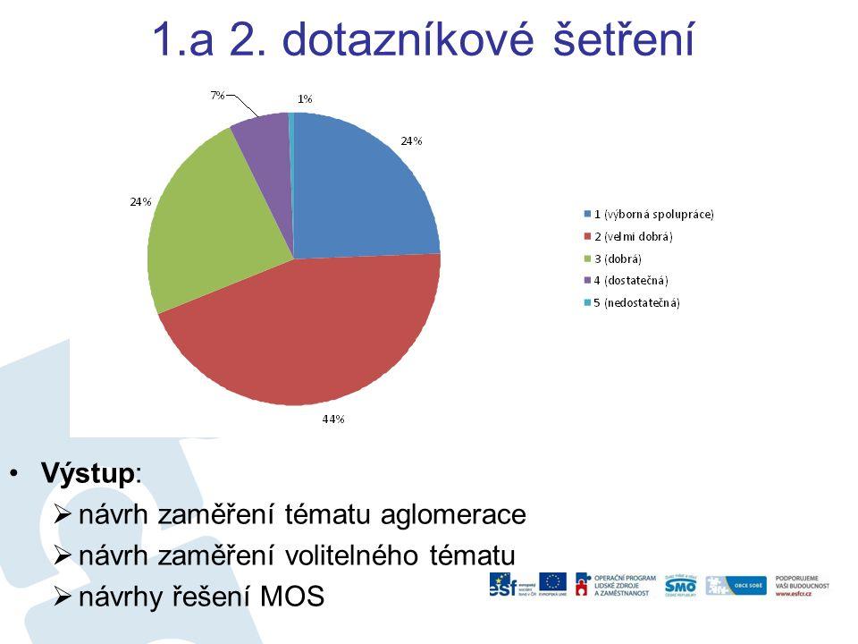 1.a 2. dotazníkové šetření Výstup:  návrh zaměření tématu aglomerace  návrh zaměření volitelného tématu  návrhy řešení MOS