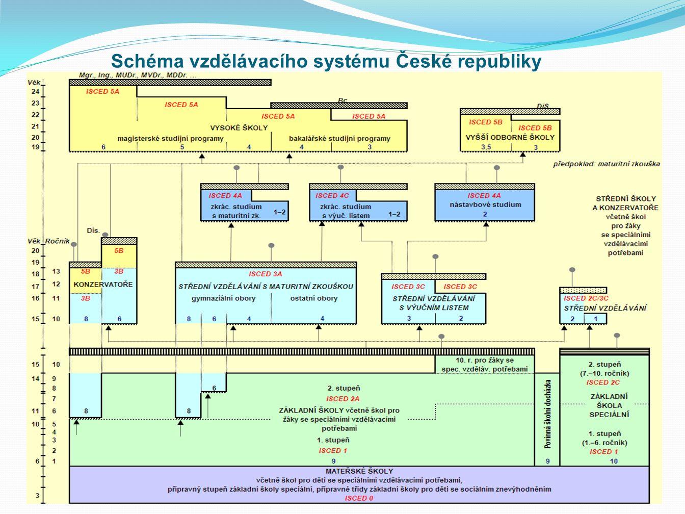 Schéma vzdělávacího systému České republiky