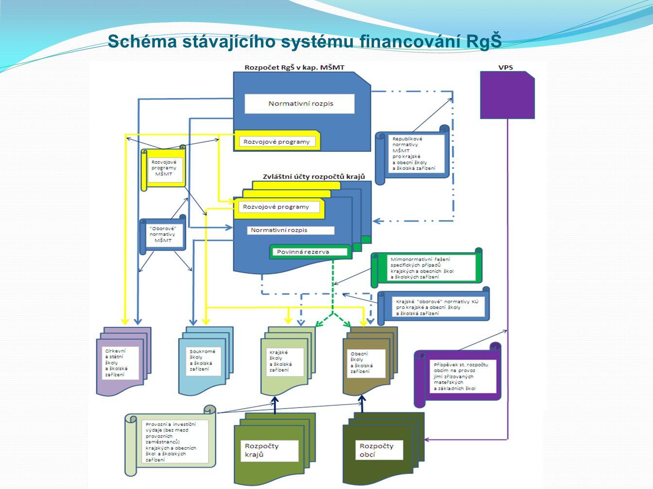 Schéma stávajícího systému financování RgŠ