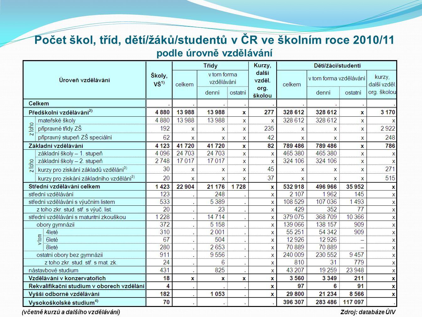 Počet škol, tříd, dětí/žáků/studentů v ČR ve školním roce 2010/11 podle úrovně vzdělávání (včetně kurzů a dalšího vzdělávání)Zdroj: databáze ÚIV
