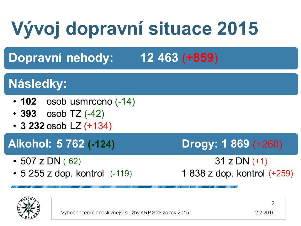 Vývoj dopravní situace 2015 Dopravní nehody: 12 463 (+859)Následky: 102osob usmrceno (-14) 393osob TZ (-42) 3 232osob LZ (+134) Alkohol: 5 762 (-124) Drogy: 1 869 (+260) 507 z DN (-62) 31 z DN (+1) 5 255 z dop.