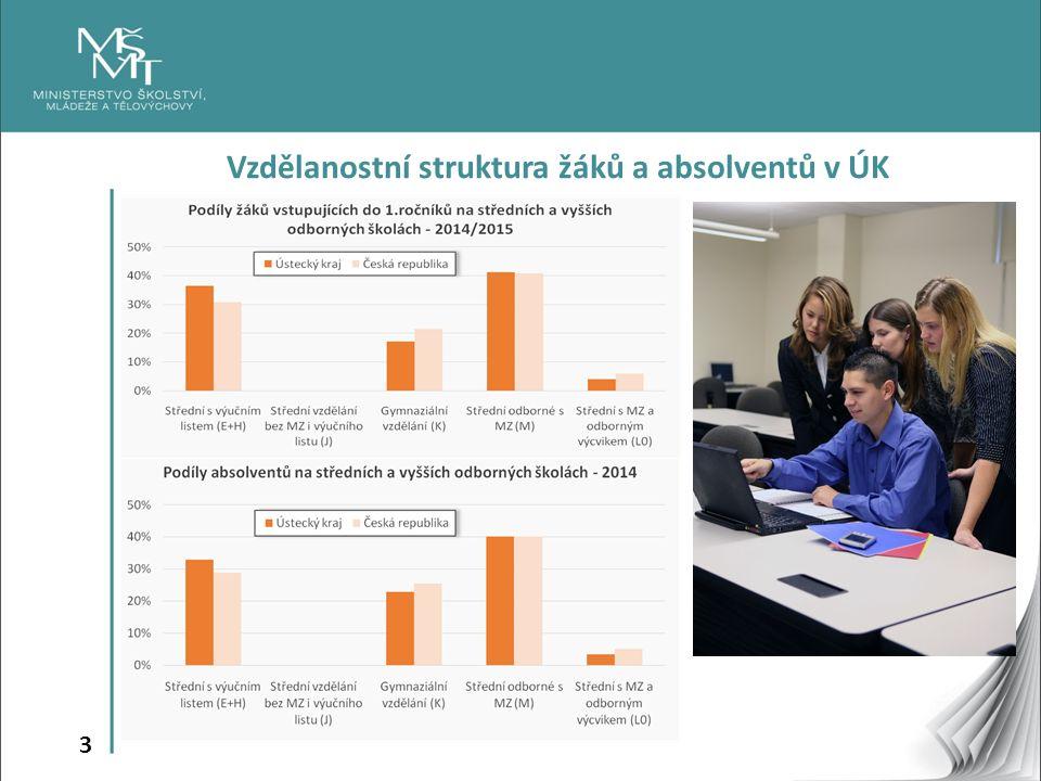 3 Vzdělanostní struktura žáků a absolventů v ÚK