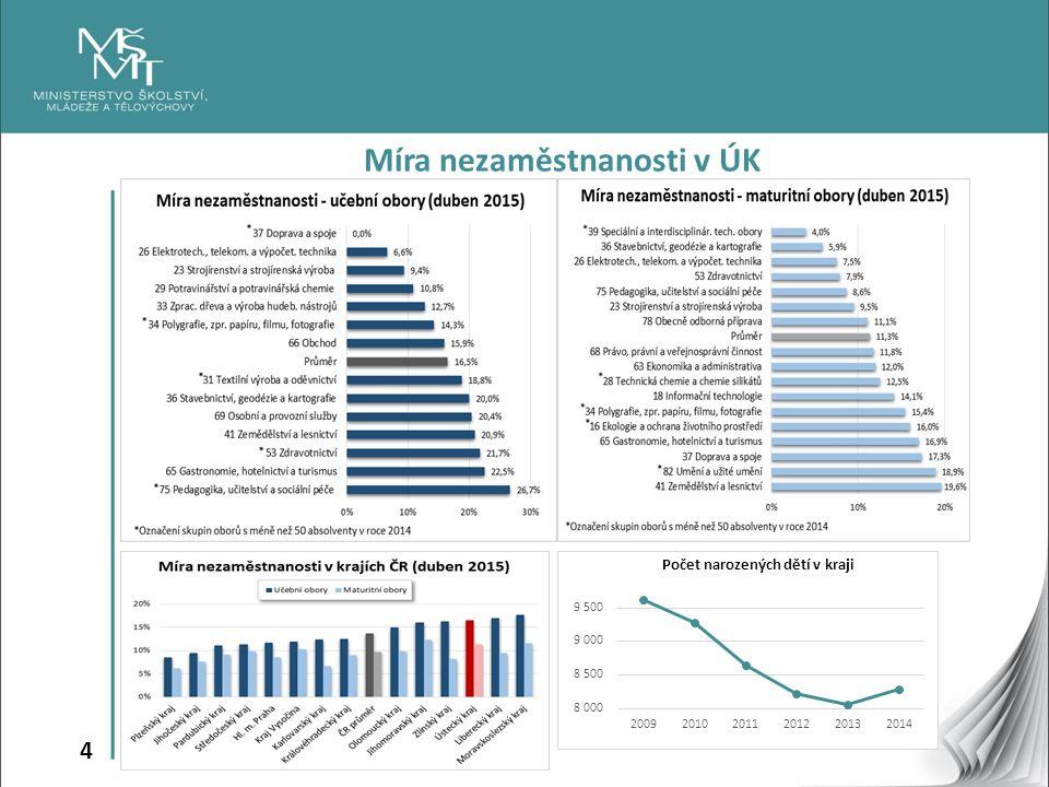 4 Míra nezaměstnanosti v ÚK