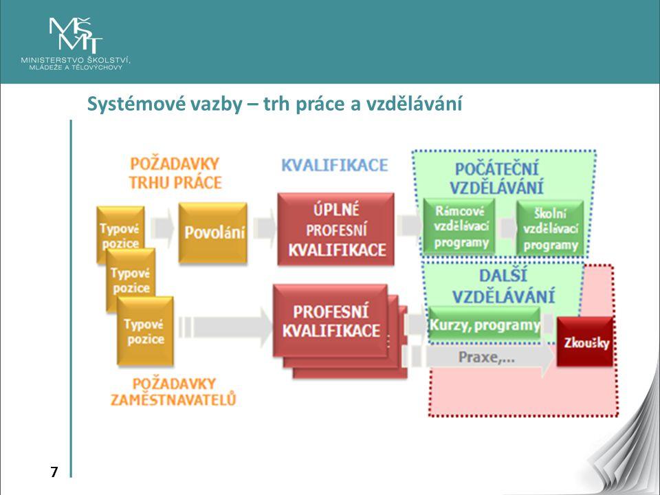 7 Systémové vazby – trh práce a vzdělávání