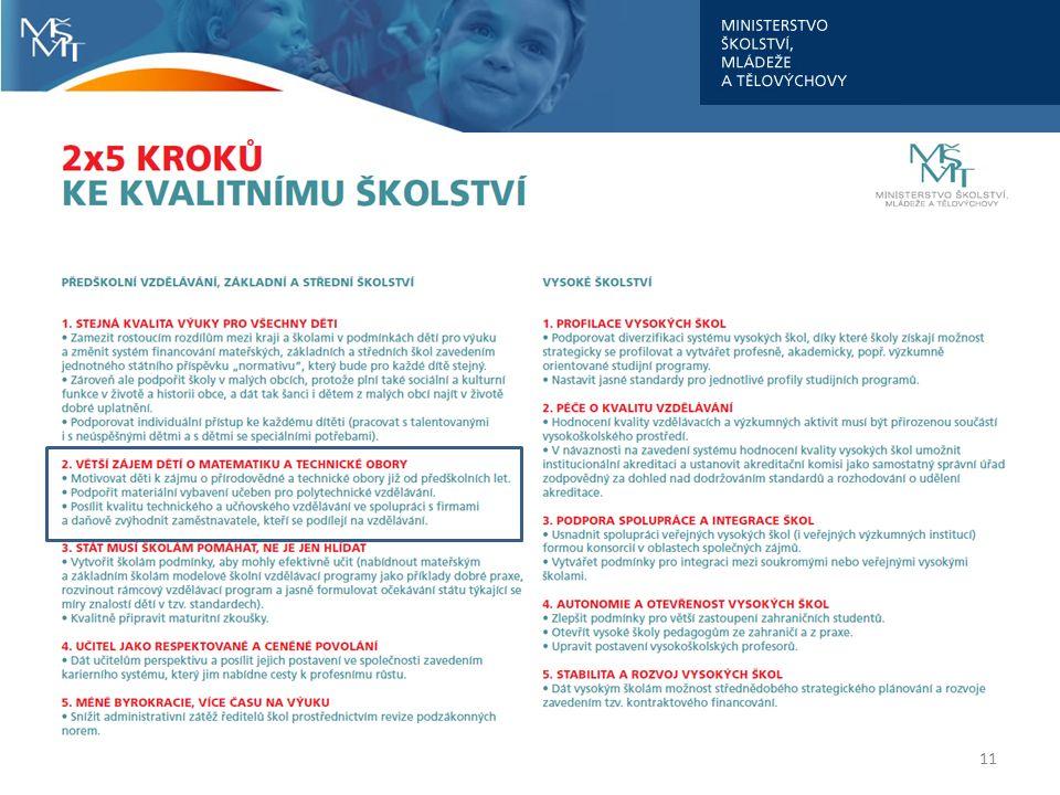 Podpora z OP VK na rozvoj technického a přírodovědného vzdělávání na středních školách alokace ve výši 1,75 mld.
