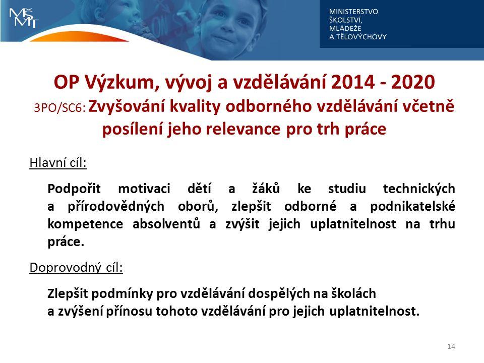 OP Výzkum, vývoj a vzdělávání 2014 - 2020 3PO/SC6: Zvyšování kvality odborného vzdělávání včetně posílení jeho relevance pro trh práce Hlavní cíl: Pod