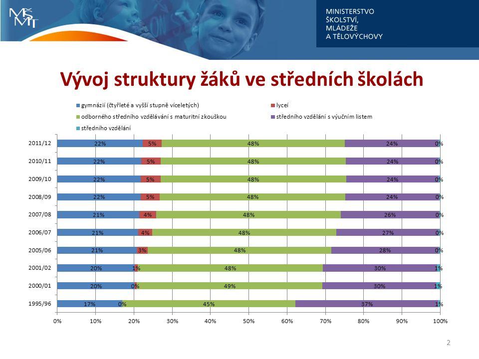 Vývoj struktury žáků ve středních školách 2