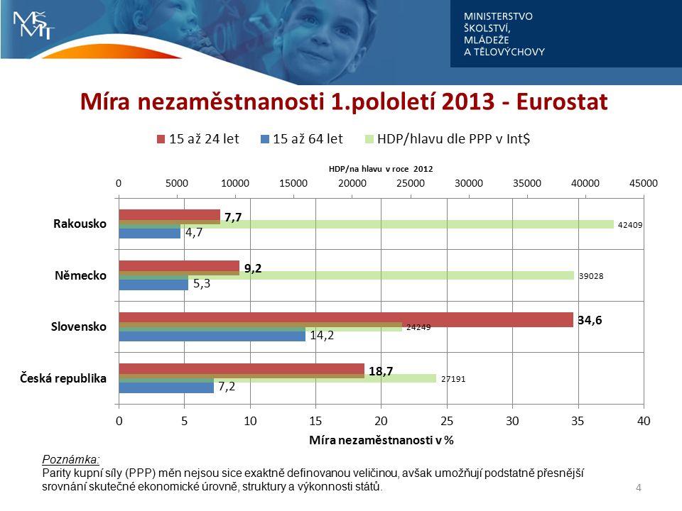 Míra nezaměstnanosti 1.pololetí 2013 - Eurostat 4 Poznámka: Parity kupní síly (PPP) měn nejsou sice exaktně definovanou veličinou, avšak umožňují pods