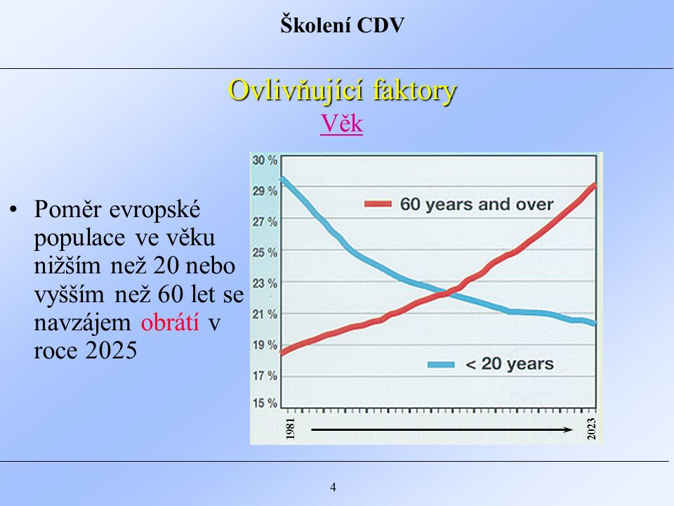 Školení CDV 4 Ovlivňující faktory Ovlivňující faktory Věk Poměr evropské populace ve věku nižším než 20 nebo vyšším než 60 let se navzájem obrátí v roce 2025 19812023