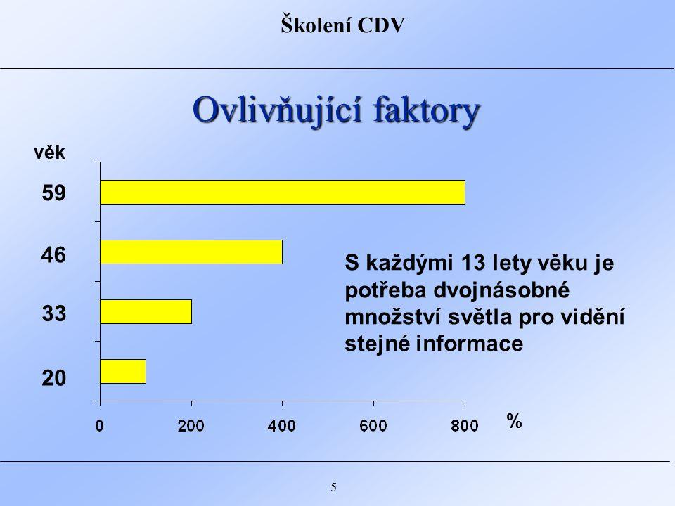 Školení CDV 5 Ovlivňující faktory 20 33 46 59 S každými 13 lety věku je potřeba dvojnásobné množství světla pro vidění stejné informace věk %