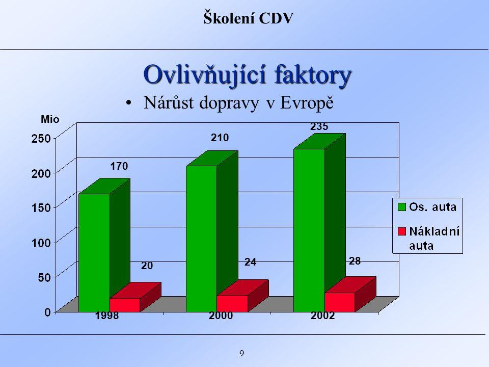 Školení CDV 10 Ovlivňující faktory Trvalý růst v množství dopravy znamená: -větší hustotu dopravy -větší přetížení silnic -více nočního provozu -více silničních prací v noci
