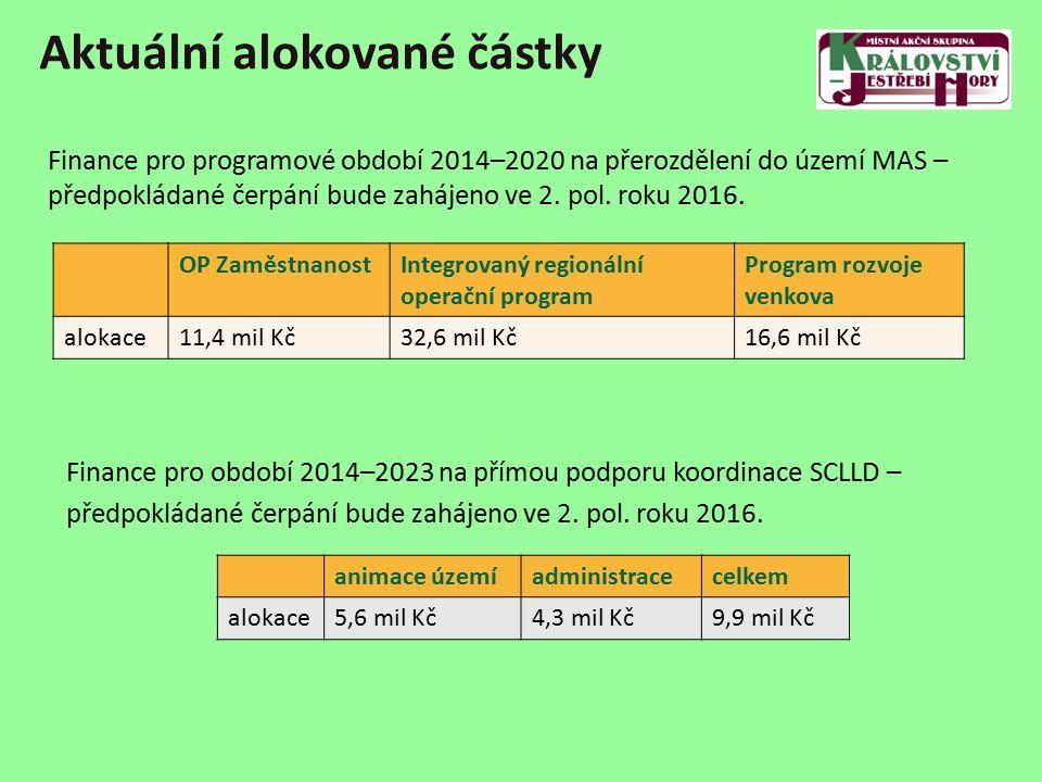 Aktuální alokované částky OP ZaměstnanostIntegrovaný regionální operační program Program rozvoje venkova alokace11,4 mil Kč32,6 mil Kč16,6 mil Kč animace územíadministracecelkem alokace5,6 mil Kč4,3 mil Kč9,9 mil Kč Finance pro programové období 2014–2020 na přerozdělení do území MAS – předpokládané čerpání bude zahájeno ve 2.