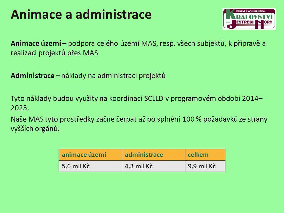 Animace a administrace animace územíadministracecelkem 5,6 mil Kč4,3 mil Kč9,9 mil Kč Animace území – podpora celého území MAS, resp.