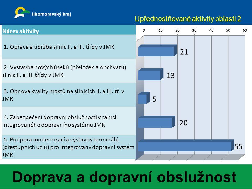 Doprava a dopravní obslužnost Upřednostňované aktivity oblasti 2 Název aktivity 1.