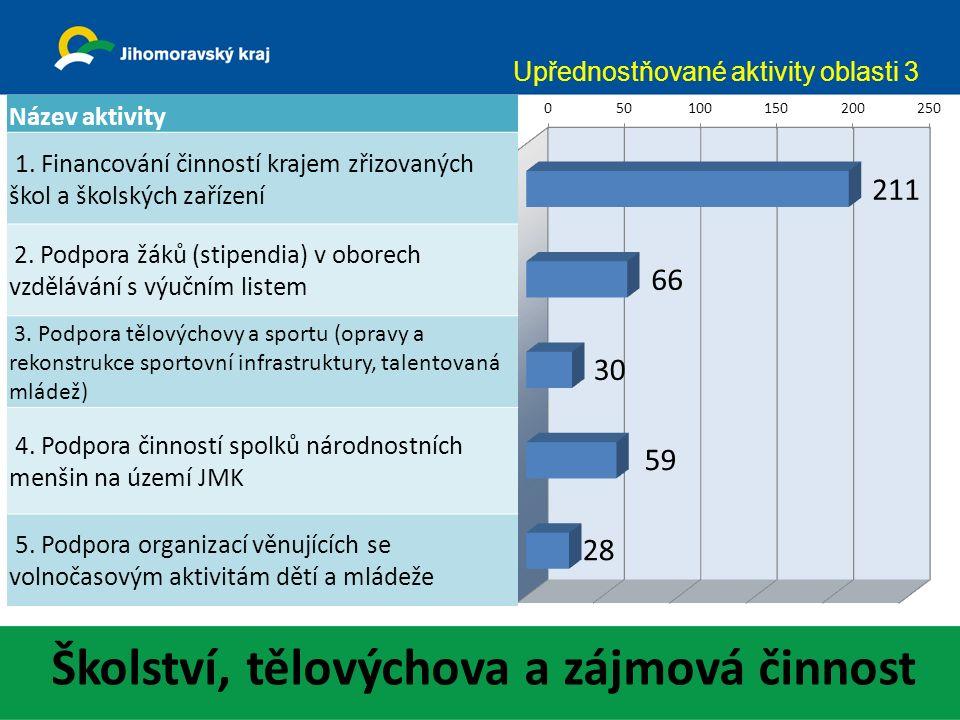 Školství, tělovýchova a zájmová činnost Upřednostňované aktivity oblasti 3 Název aktivity 1.