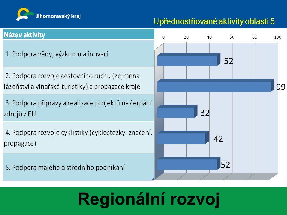 Regionální rozvoj Upřednostňované aktivity oblasti 5