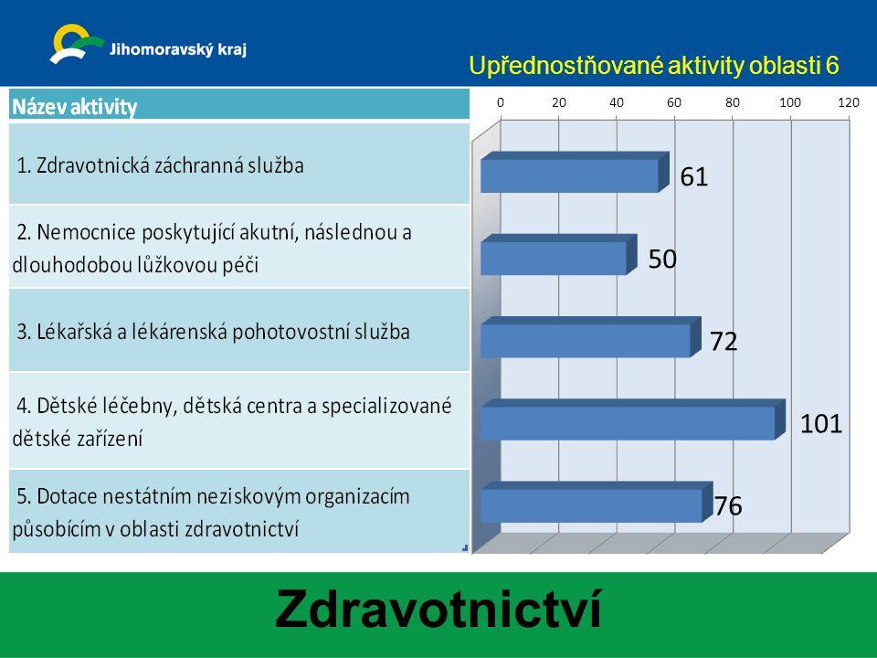 Zdravotnictví Upřednostňované aktivity oblasti 6