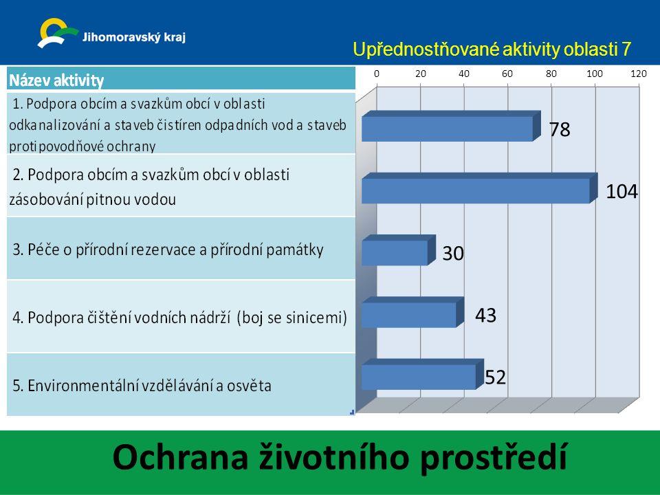 Ochrana životního prostředí Upřednostňované aktivity oblasti 7