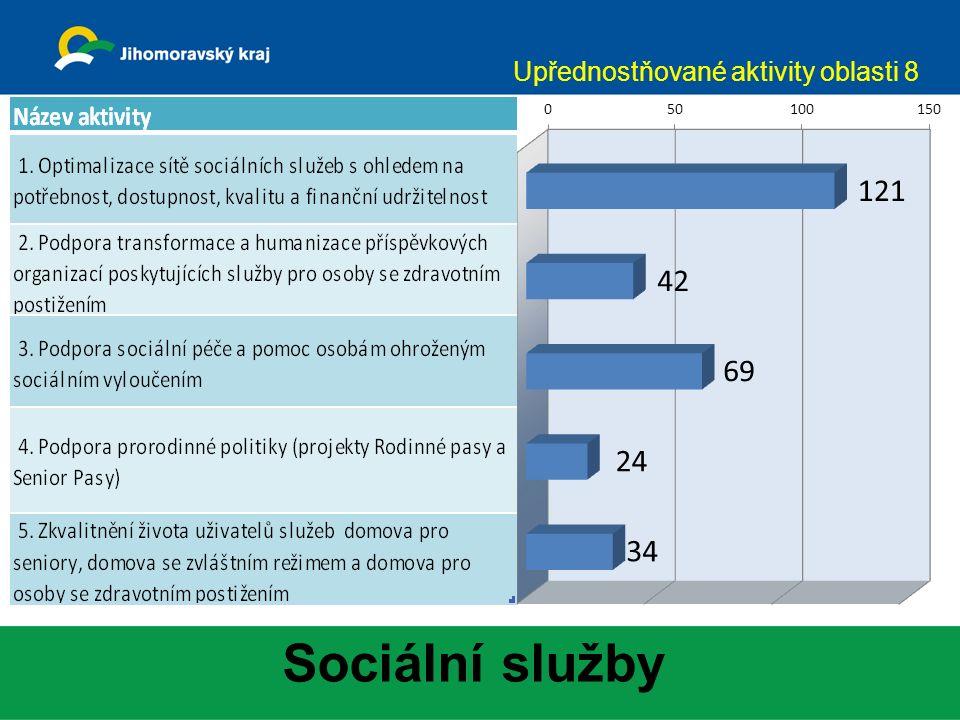 Sociální služby Upřednostňované aktivity oblasti 8