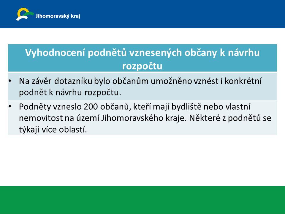 Podněty k rozpočtu Jihomoravského kraje dle oblastí: podněty vzneslo 226 občanů, kteří mají bydliště nebo vlastní nemovitost na území Jihomoravského kraje, celkový počet podnětů – 263 (některé podněty zasahují do více oblastí).