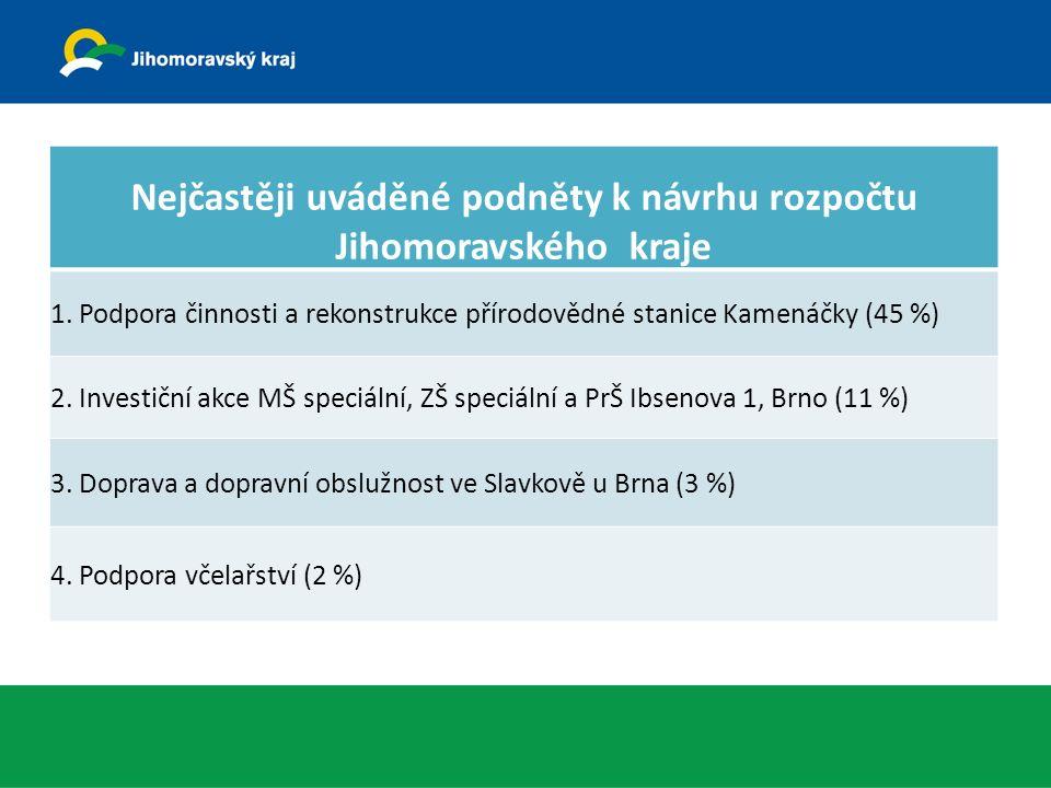 Nejčastěji uváděné podněty k návrhu rozpočtu Jihomoravského kraje 1.