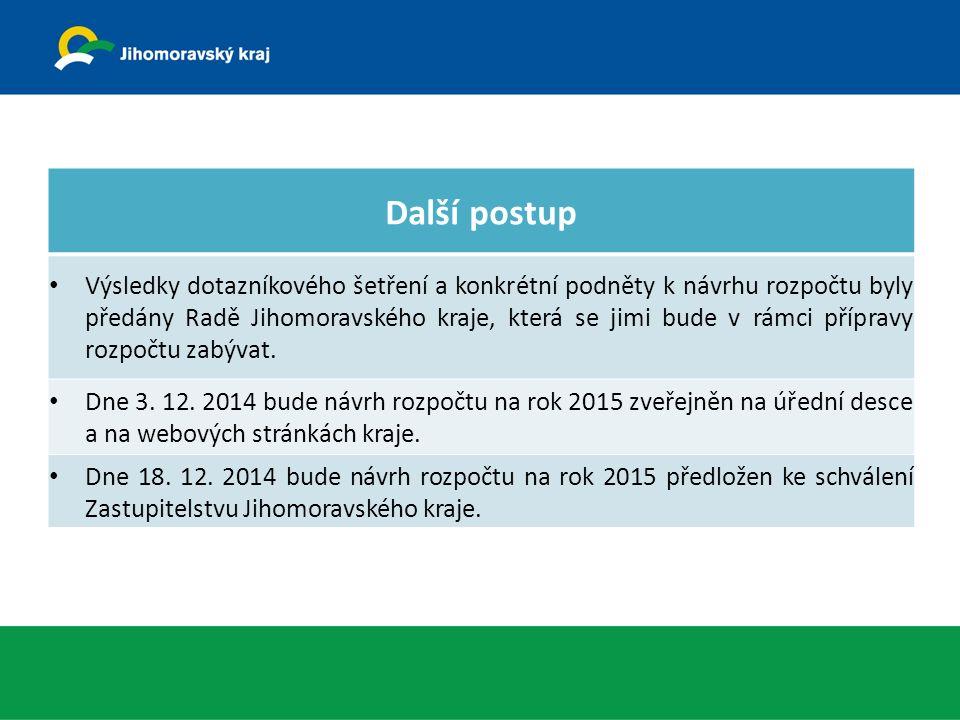 Další postup Výsledky dotazníkového šetření a konkrétní podněty k návrhu rozpočtu byly předány Radě Jihomoravského kraje, která se jimi bude v rámci přípravy rozpočtu zabývat.