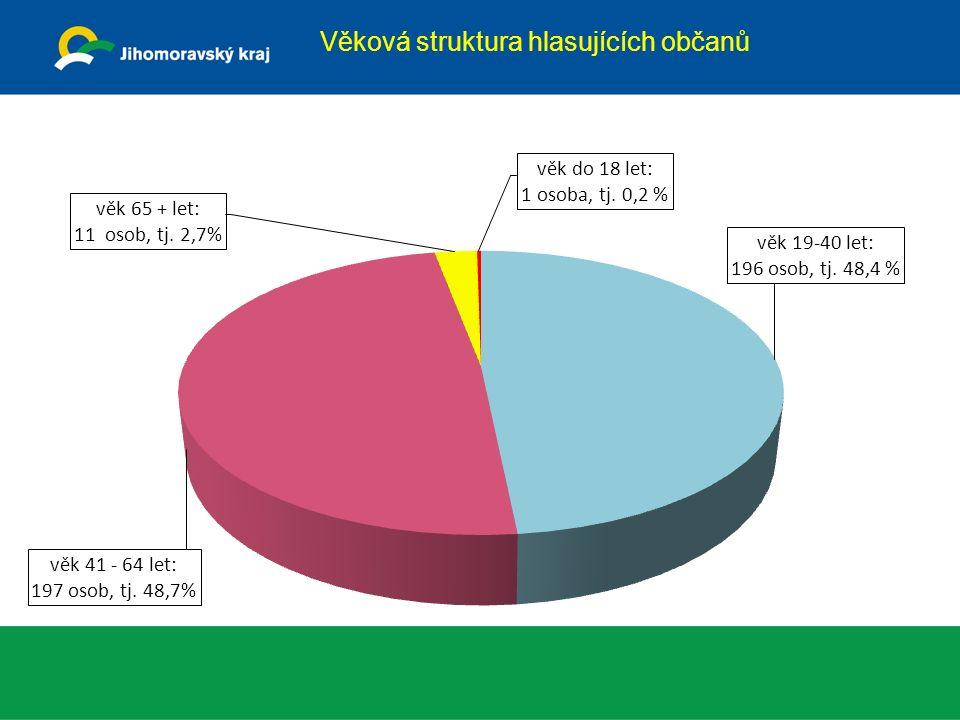 Věková struktura hlasujících občanů
