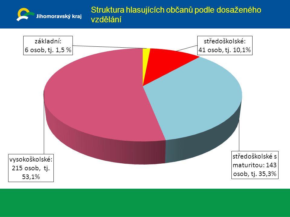 Struktura hlasujících občanů podle dosaženého vzdělání