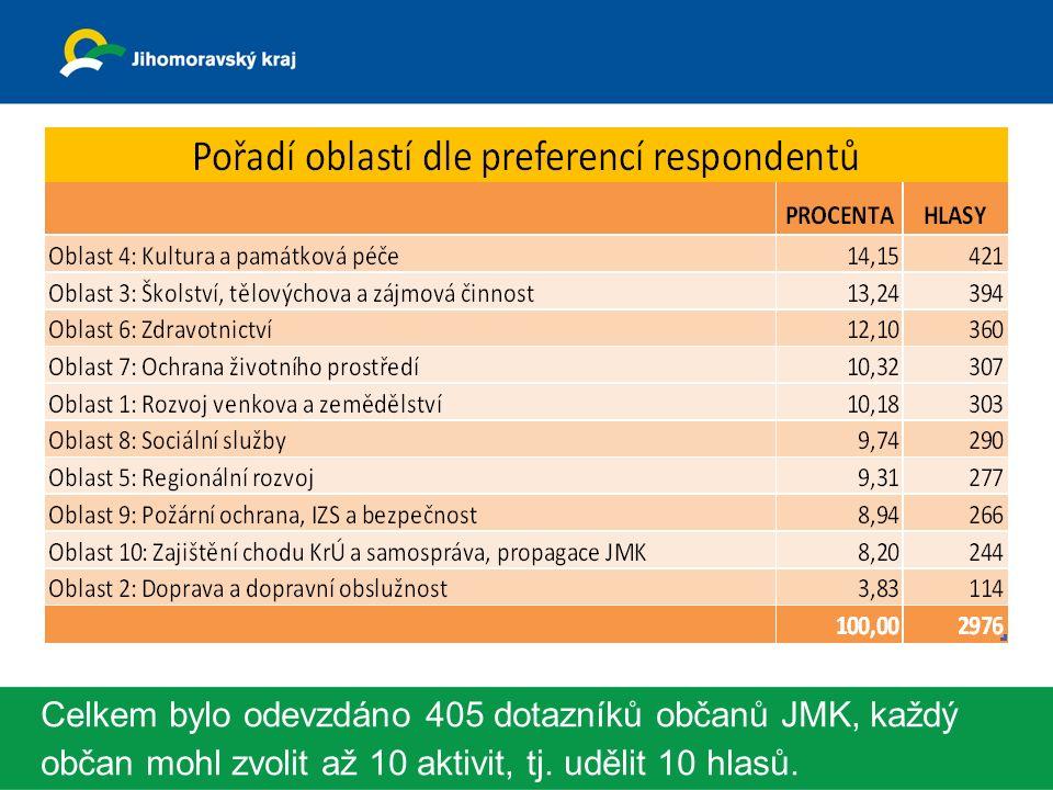Celkem bylo odevzdáno 405 dotazníků občanů JMK, každý občan mohl zvolit až 10 aktivit, tj.