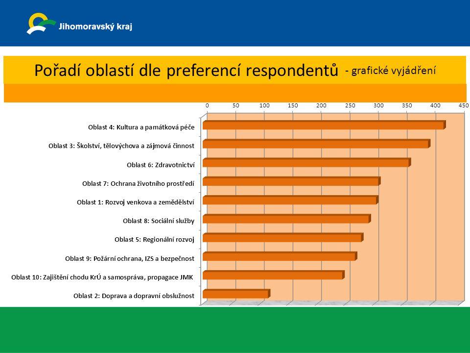 Pořadí oblastí dle preferencí respondentů - grafické vyjádření