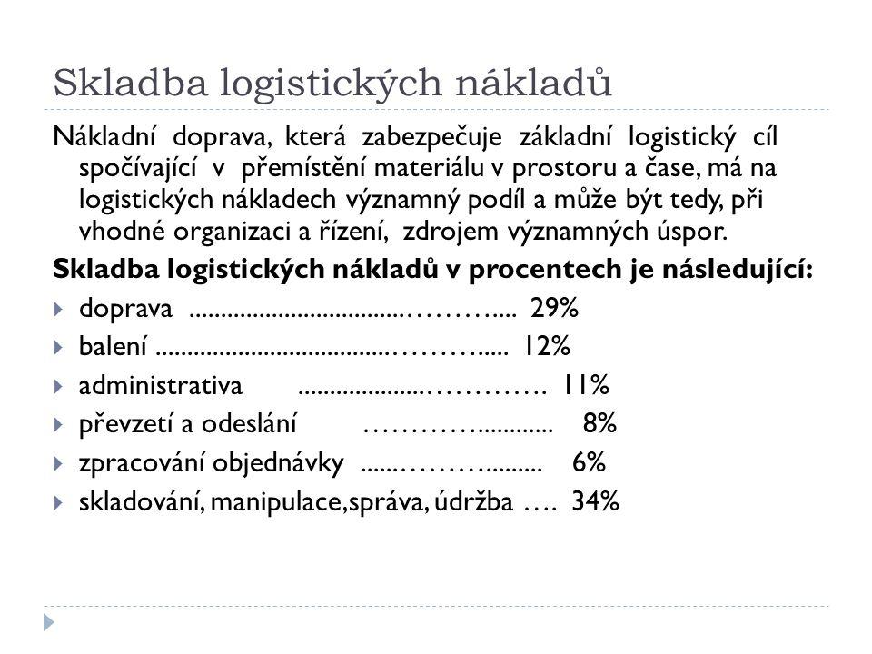 Skladba logistických nákladů Nákladní doprava, která zabezpečuje základní logistický cíl spočívající v přemístění materiálu v prostoru a čase, má na logistických nákladech významný podíl a může být tedy, při vhodné organizaci a řízení, zdrojem významných úspor.