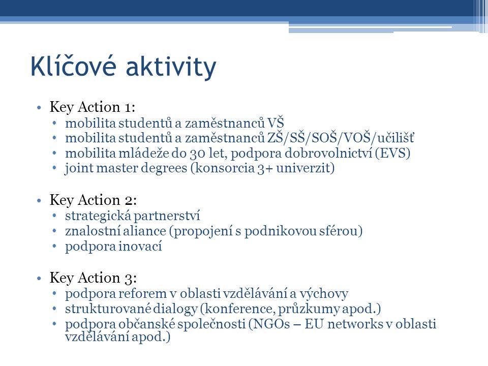 Klíčové aktivity Key Action 1: mobilita studentů a zaměstnanců VŠ mobilita studentů a zaměstnanců ZŠ/SŠ/SOŠ/VOŠ/učilišť mobilita mládeže do 30 let, podpora dobrovolnictví (EVS) joint master degrees (konsorcia 3+ univerzit) Key Action 2: strategická partnerství znalostní aliance (propojení s podnikovou sférou) podpora inovací Key Action 3: podpora reforem v oblasti vzdělávání a výchovy strukturované dialogy (konference, průzkumy apod.) podpora občanské společnosti (NGOs – EU networks v oblasti vzdělávání apod.)