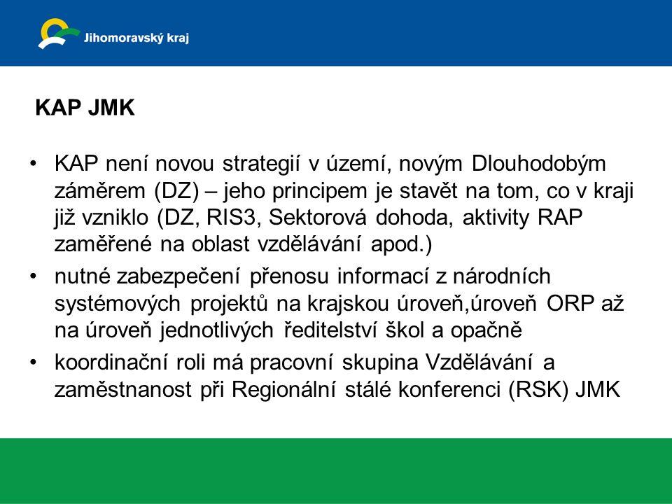 KAP JMK KAP není novou strategií v území, novým Dlouhodobým záměrem (DZ) – jeho principem je stavět na tom, co v kraji již vzniklo (DZ, RIS3, Sektorová dohoda, aktivity RAP zaměřené na oblast vzdělávání apod.) nutné zabezpečení přenosu informací z národních systémových projektů na krajskou úroveň,úroveň ORP až na úroveň jednotlivých ředitelství škol a opačně koordinační roli má pracovní skupina Vzdělávání a zaměstnanost při Regionální stálé konferenci (RSK) JMK