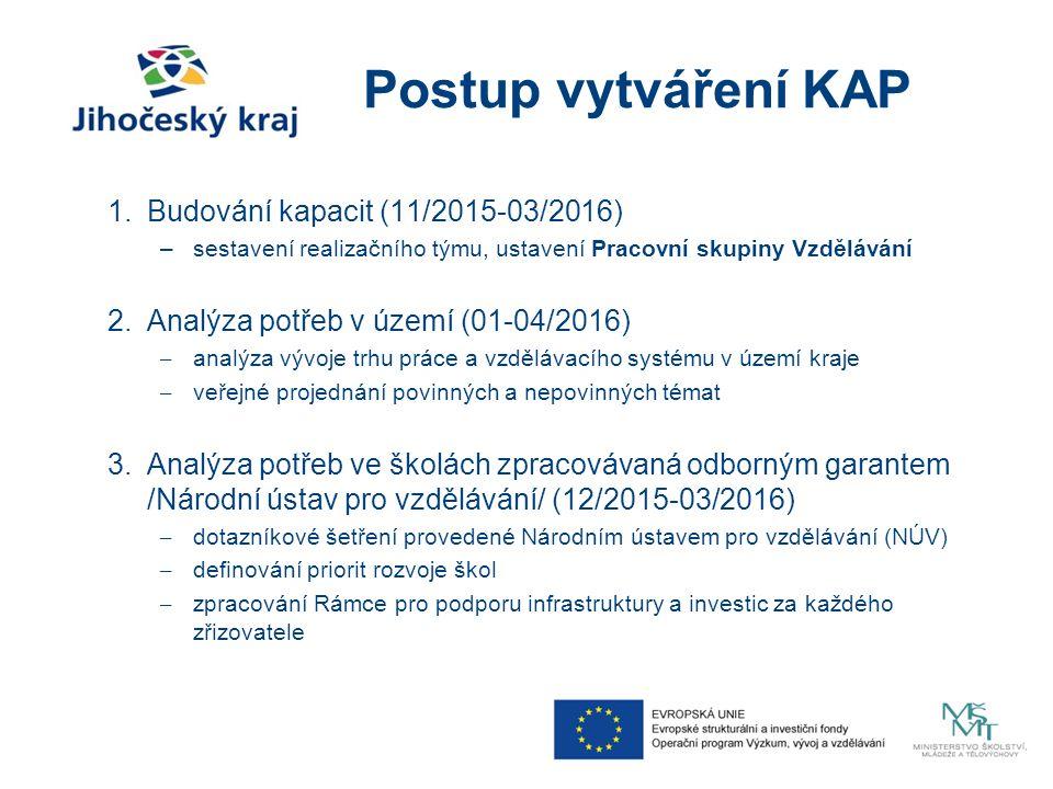 Postup vytváření KAP 1.Budování kapacit (11/2015-03/2016) –sestavení realizačního týmu, ustavení Pracovní skupiny Vzdělávání 2.Analýza potřeb v území