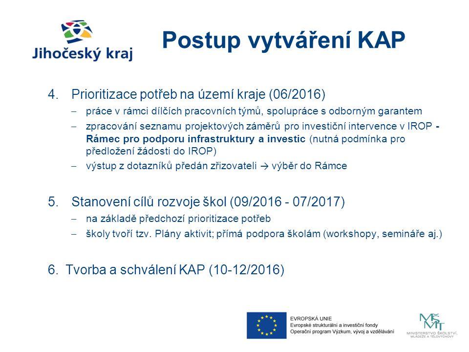 Postup vytváření KAP 4.Prioritizace potřeb na území kraje (06/2016) –práce v rámci dílčích pracovních týmů, spolupráce s odborným garantem –zpracování seznamu projektových záměrů pro investiční intervence v IROP - Rámec pro podporu infrastruktury a investic (nutná podmínka pro předložení žádosti do IROP) –výstup z dotazníků předán zřizovateli → výběr do Rámce 5.Stanovení cílů rozvoje škol (09/2016 - 07/2017) –na základě předchozí prioritizace potřeb –školy tvoří tzv.