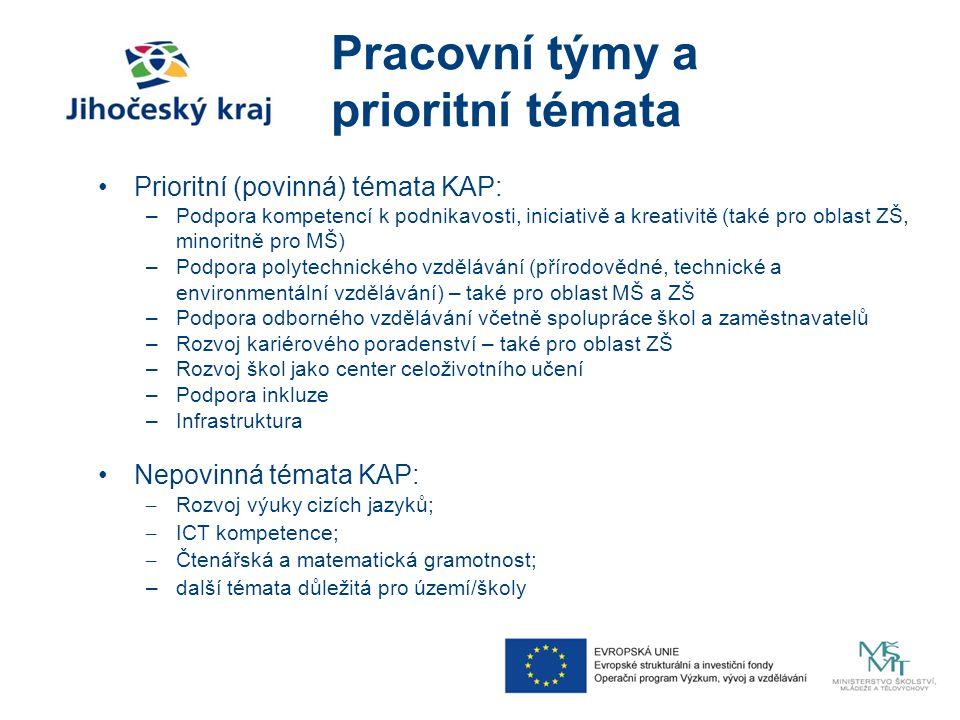 Pracovní týmy a prioritní témata Prioritní (povinná) témata KAP: –Podpora kompetencí k podnikavosti, iniciativě a kreativitě (také pro oblast ZŠ, minoritně pro MŠ) –Podpora polytechnického vzdělávání (přírodovědné, technické a environmentální vzdělávání) – také pro oblast MŠ a ZŠ –Podpora odborného vzdělávání včetně spolupráce škol a zaměstnavatelů –Rozvoj kariérového poradenství – také pro oblast ZŠ –Rozvoj škol jako center celoživotního učení –Podpora inkluze –Infrastruktura Nepovinná témata KAP: – Rozvoj výuky cizích jazyků; – ICT kompetence; – Čtenářská a matematická gramotnost; –další témata důležitá pro území/školy