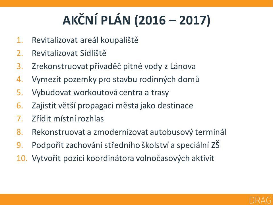 ZÁSOBNÍK PROJEKTŮ (2018 +) Dalších 119 projektových záměrů 1.Podnikání a zaměstnanost (11) 2.Cestovní ruch (16) 3.Infrastruktura (23) 4.Školství a sociální oblast (21) 5.Bezpečnost (14) 6.Životní prostředí (20) 7.Volný čas (14)