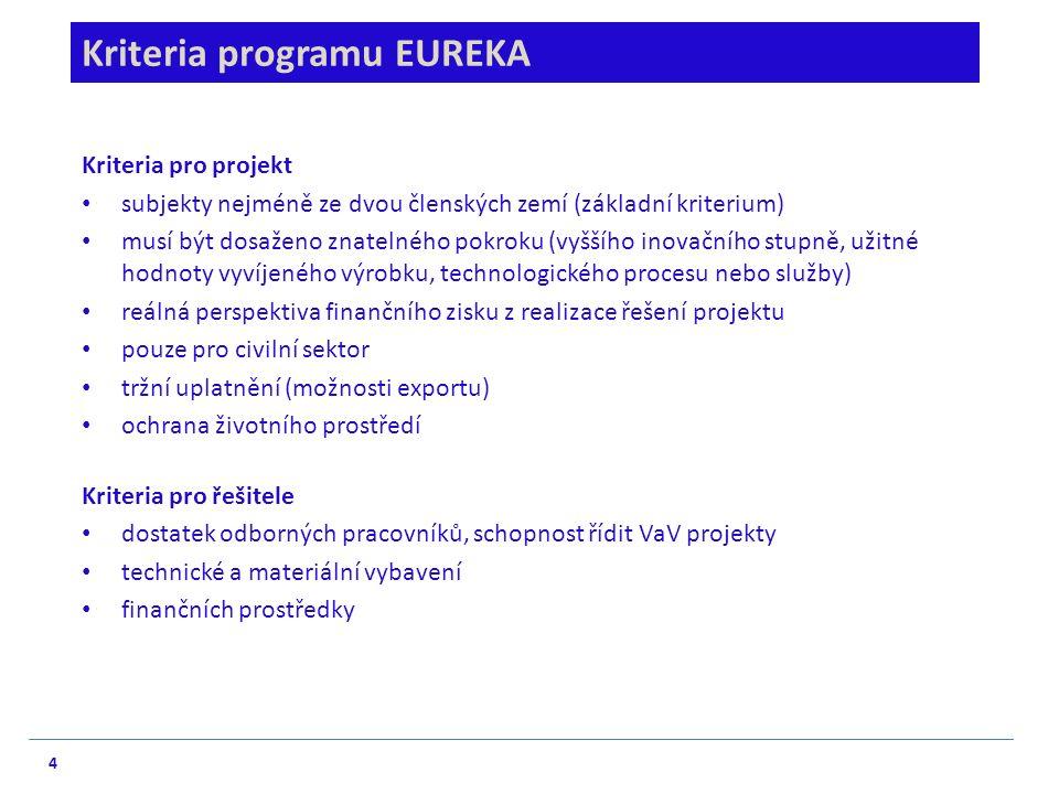 4 Kriteria programu EUREKA Kriteria pro projekt subjekty nejméně ze dvou členských zemí (základní kriterium) musí být dosaženo znatelného pokroku (vyššího inovačního stupně, užitné hodnoty vyvíjeného výrobku, technologického procesu nebo služby) reálná perspektiva finančního zisku z realizace řešení projektu pouze pro civilní sektor tržní uplatnění (možnosti exportu) ochrana životního prostředí Kriteria pro řešitele dostatek odborných pracovníků, schopnost řídit VaV projekty technické a materiální vybavení finančních prostředky