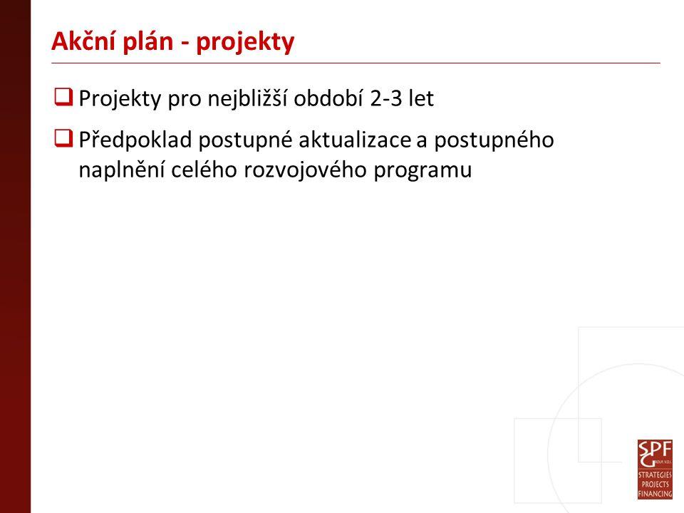 Akční plán - projekty  Projekty pro nejbližší období 2-3 let  Předpoklad postupné aktualizace a postupného naplnění celého rozvojového programu