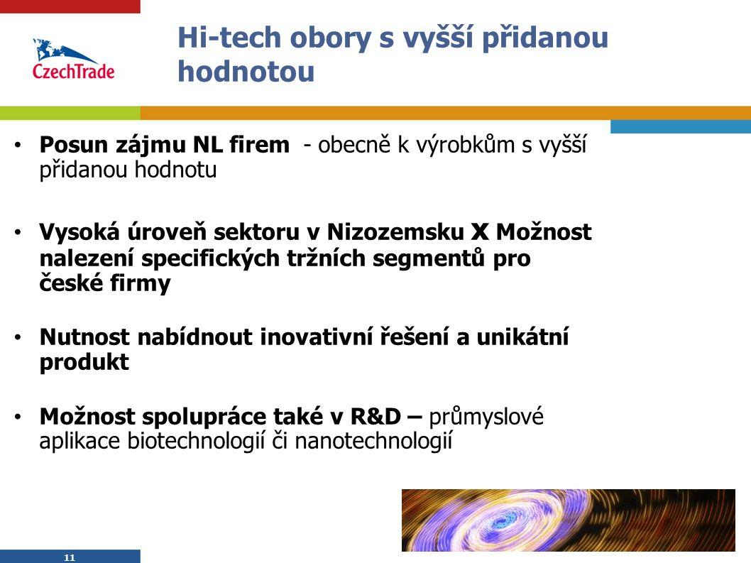 11 Hi-tech obory s vyšší přidanou hodnotou Posun zájmu NL firem - obecně k výrobkům s vyšší přidanou hodnotu Vysoká úroveň sektoru v Nizozemsku x Možnost nalezení specifických tržních segmentů pro české firmy Nutnost nabídnout inovativní řešení a unikátní produkt Možnost spolupráce také v R&D – průmyslové aplikace biotechnologií či nanotechnologií