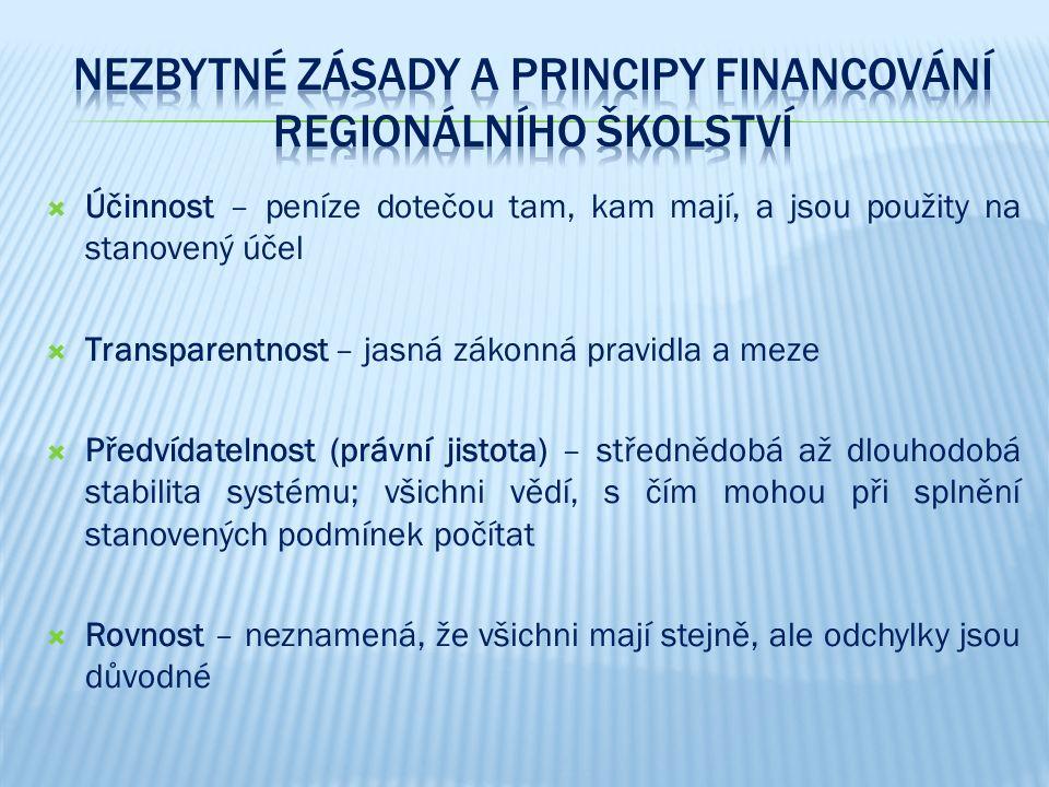  Účinnost – peníze dotečou tam, kam mají, a jsou použity na stanovený účel  Transparentnost – jasná zákonná pravidla a meze  Předvídatelnost (právn